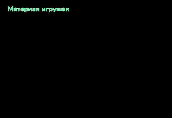 Карточка статьи №1